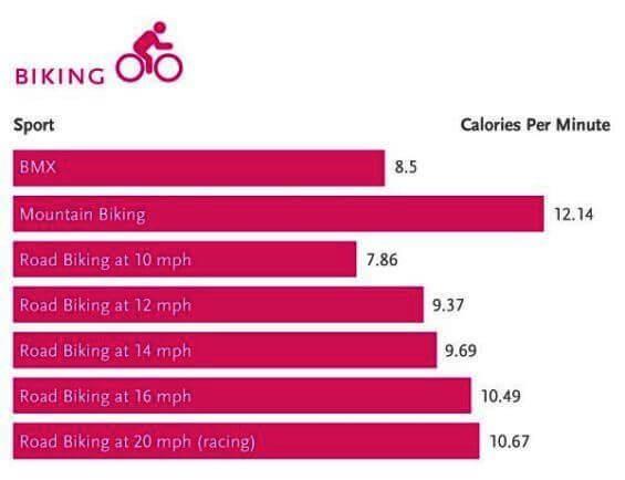 sporten calorieën