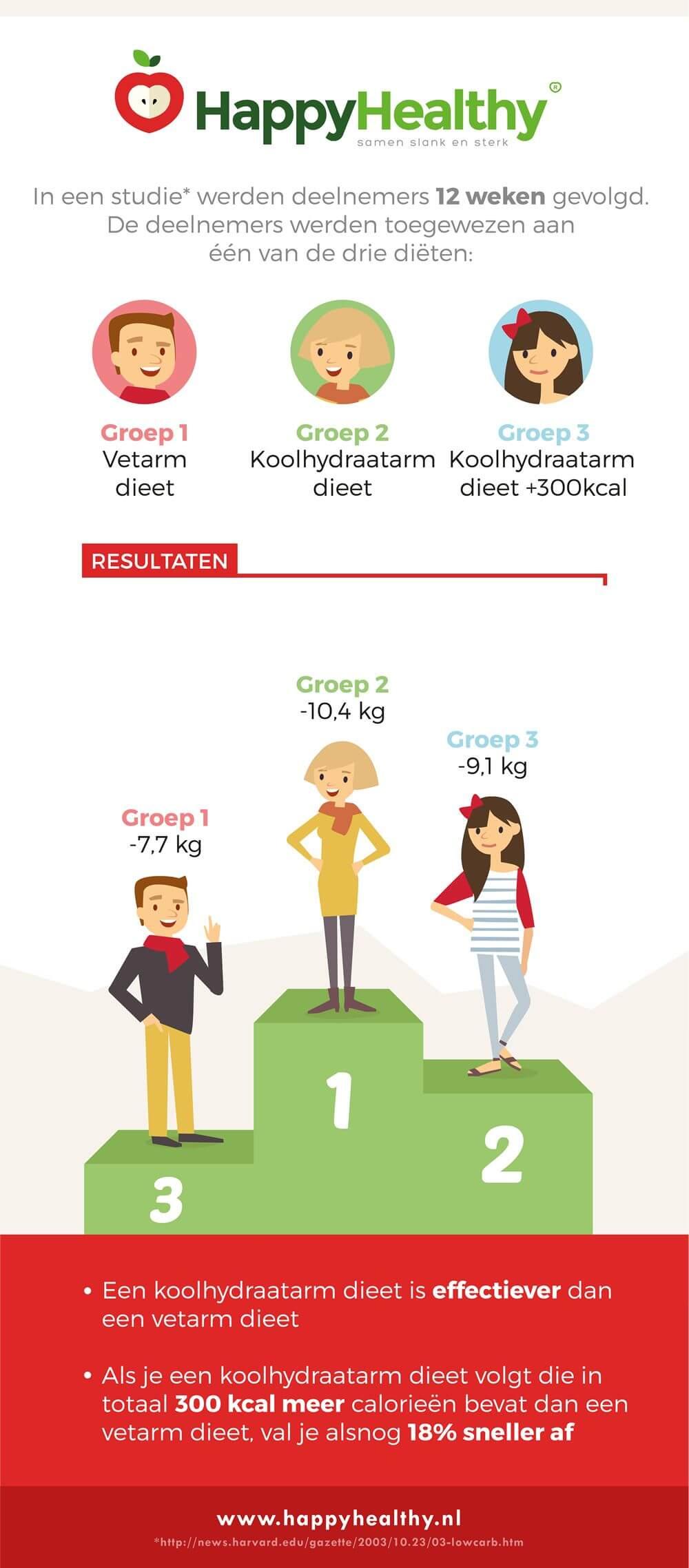hoeveel val je af met koolhydraatarm dieet